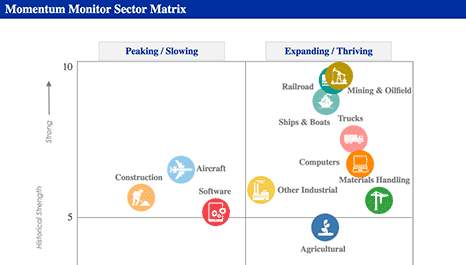 Momentum Monitor Sector Matrix