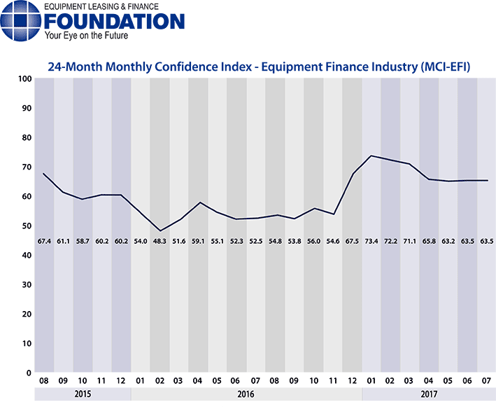 Monthly Confidence Index – Equipment Finance Industry (MCI-EFI) – July 2017