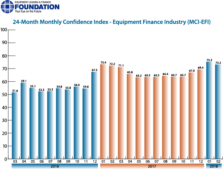 Monthly Confidence Index – Equipment Finance Industry (MCI-EFI) – February 2018