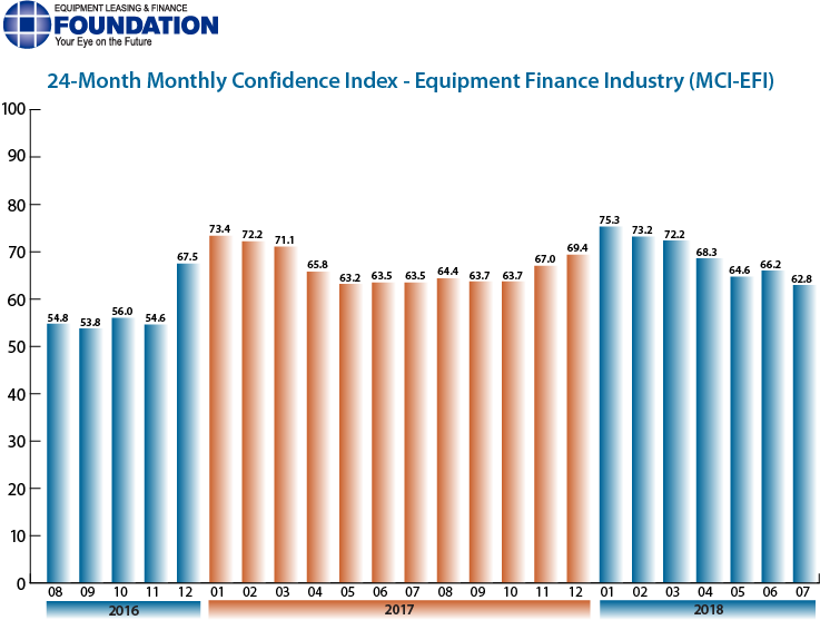 Monthly Confidence Index – Equipment Finance Industry (MCI-EFI) – July 2018