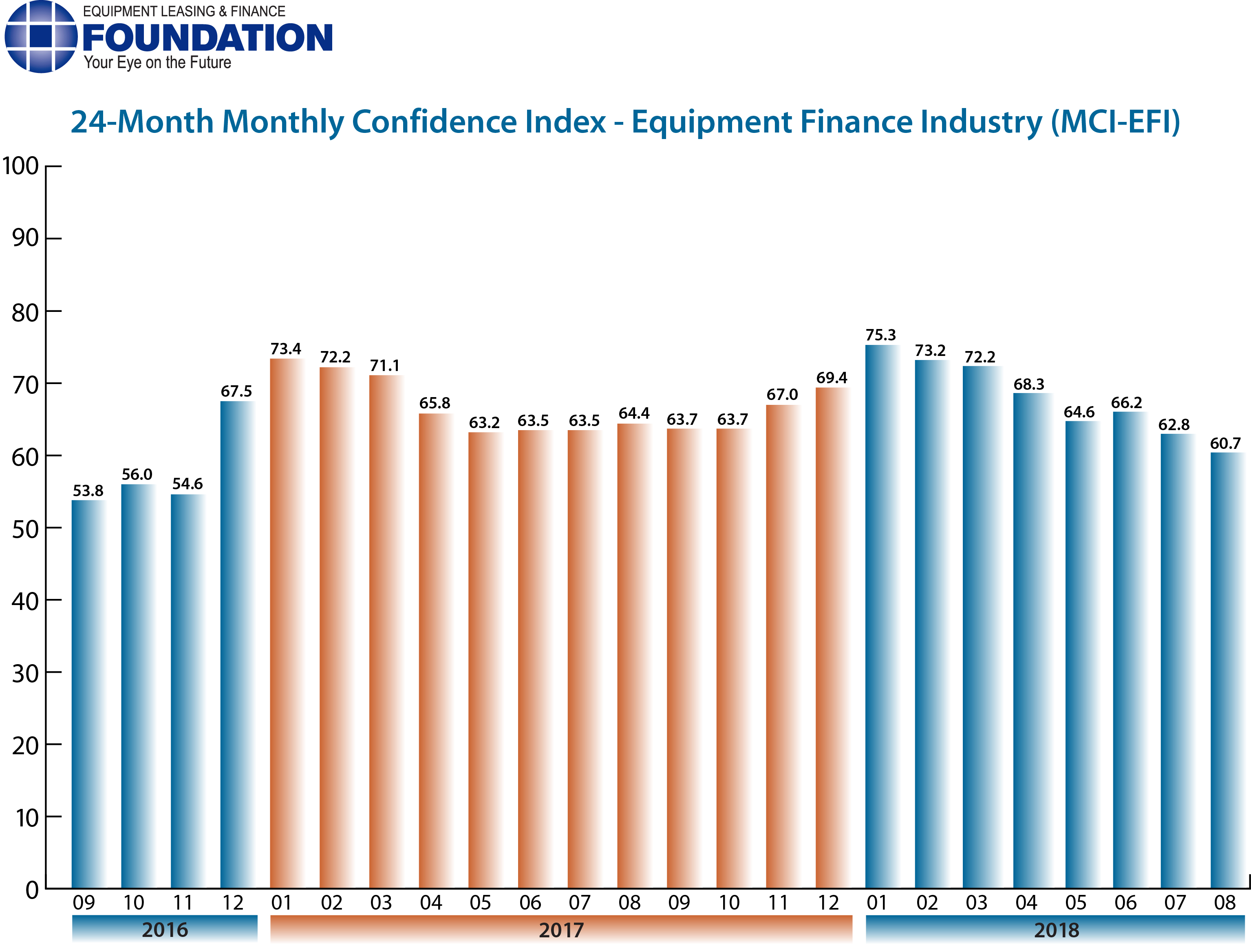 Monthly Confidence Index – Equipment Finance Industry (MCI-EFI) – August 2018