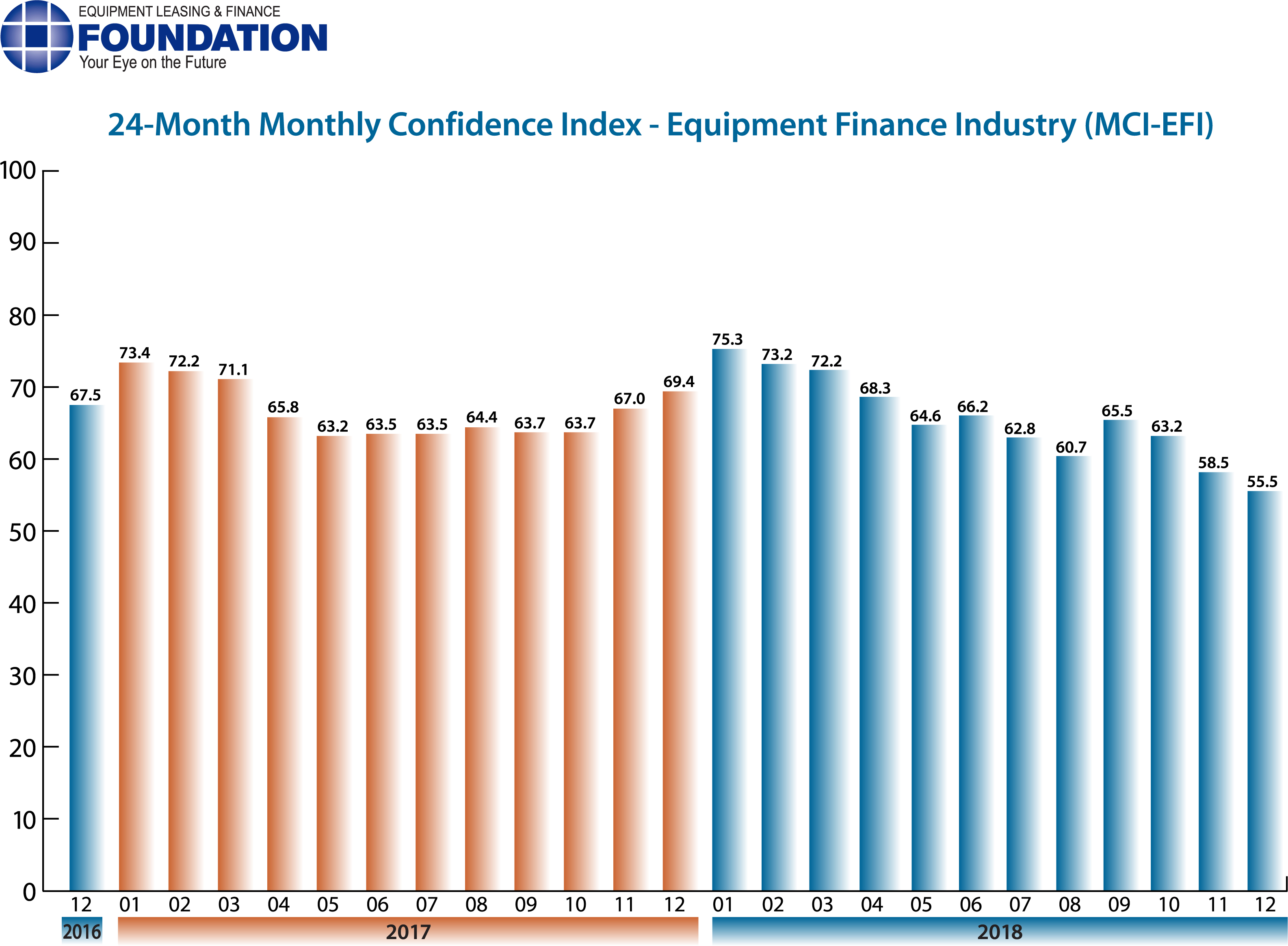 Monthly Confidence Index – Equipment Finance Industry (MCI-EFI) – December 2018