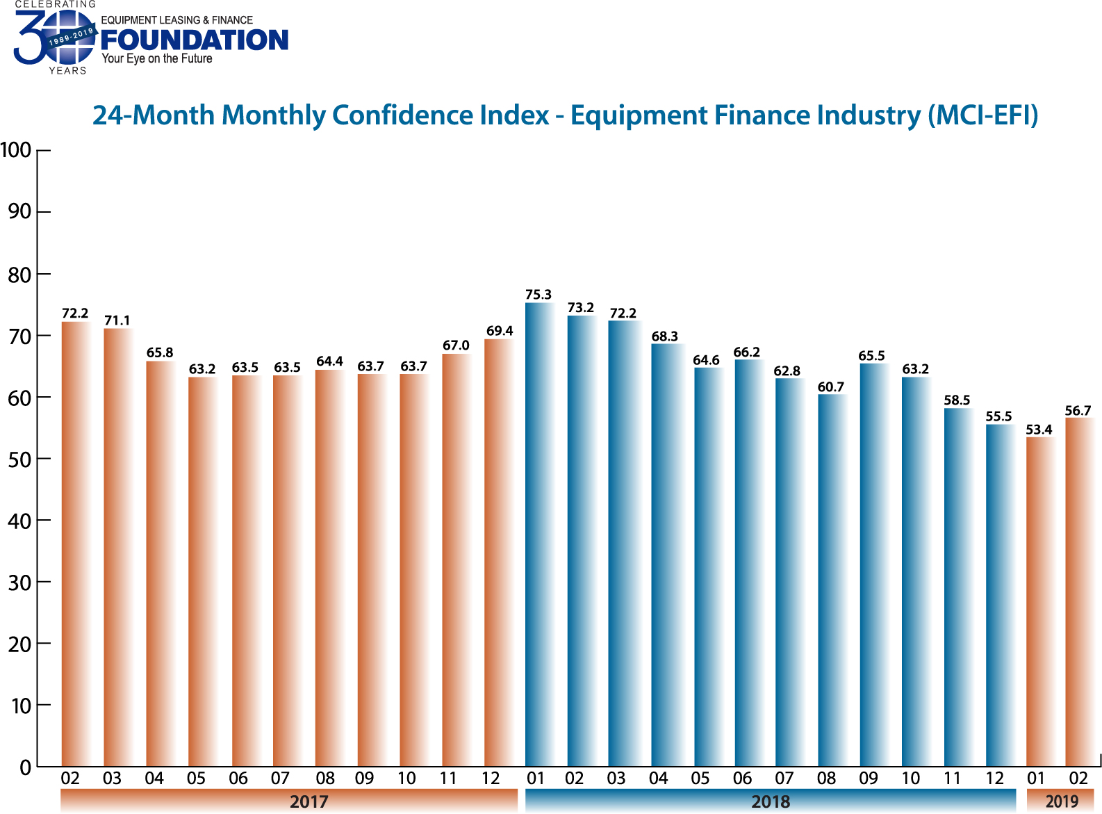 Monthly Confidence Index – Equipment Finance Industry (MCI-EFI) – Feburary 2019
