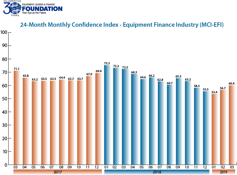 Monthly Confidence Index – Equipment Finance Industry (MCI-EFI) – March 2019
