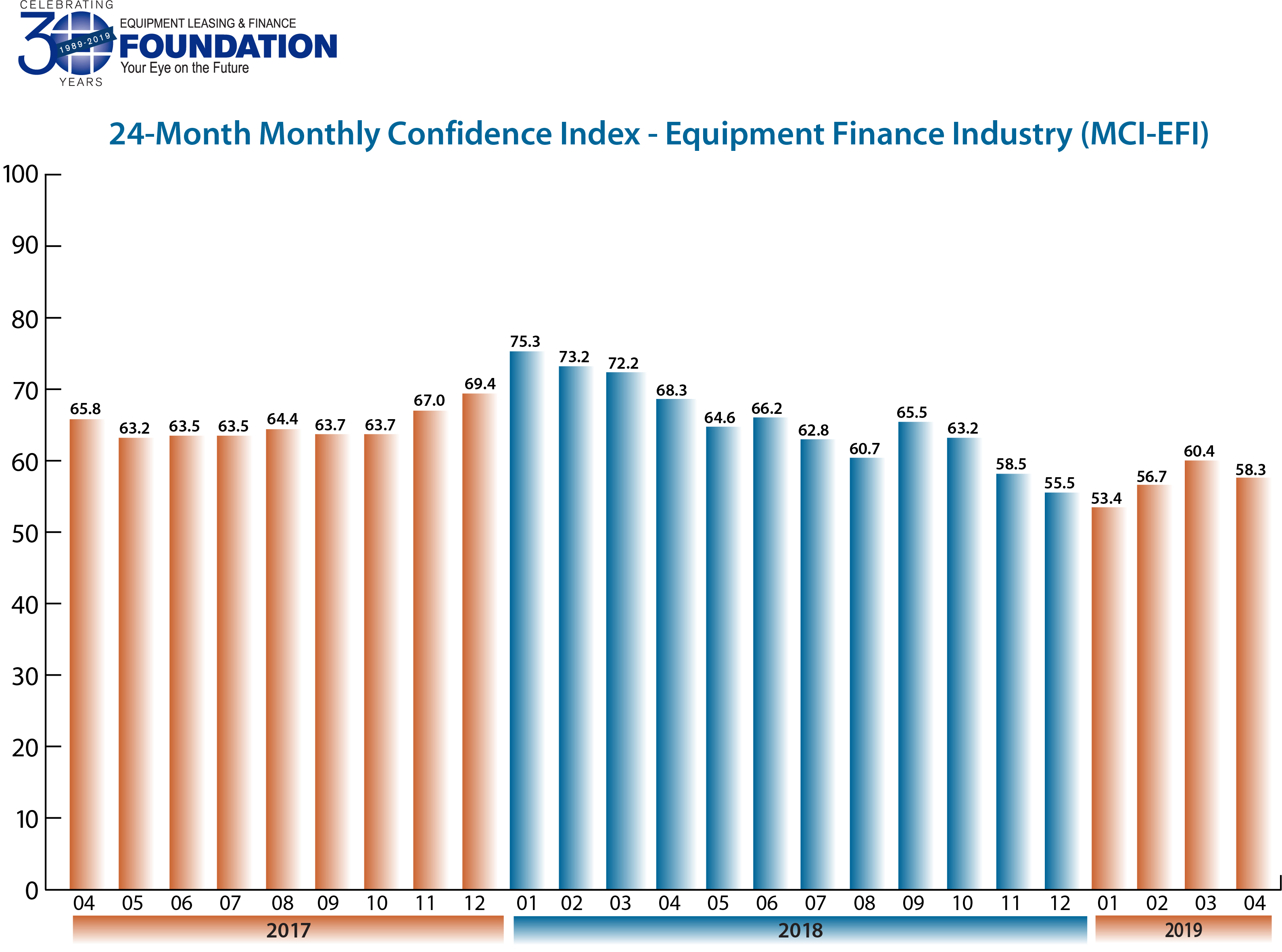Monthly Confidence Index – Equipment Finance Industry (MCI-EFI) – April 2019
