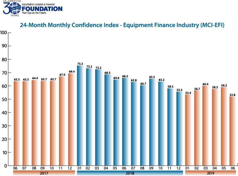 Monthly Confidence Index – Equipment Finance Industry (MCI-EFI) – June 2019