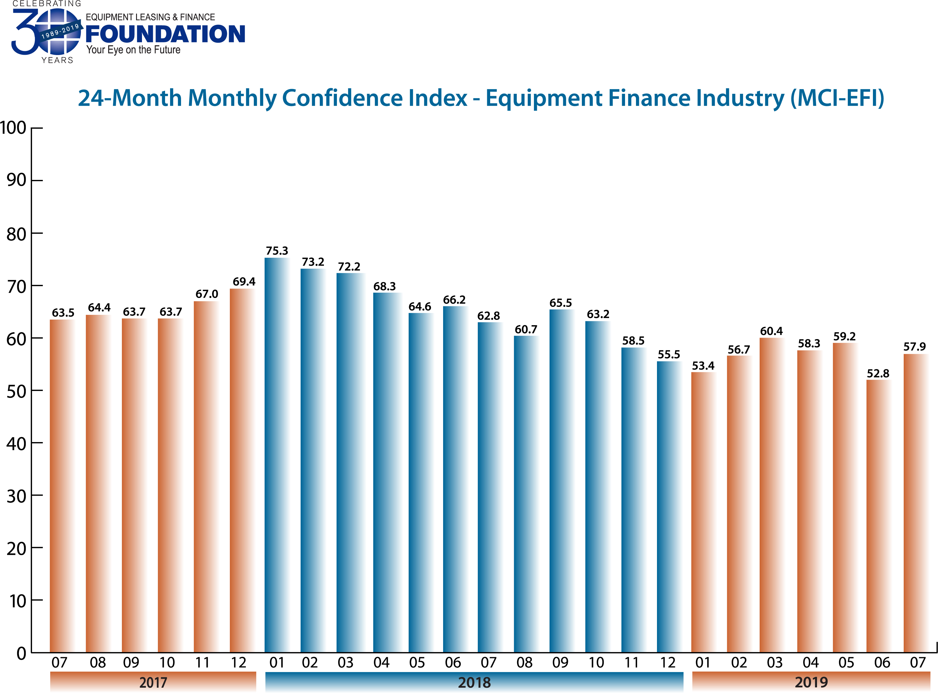 Monthly Confidence Index – Equipment Finance Industry (MCI-EFI) – July 2019