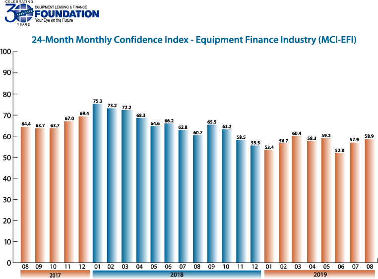 Monthly Confidence Index – Equipment Finance Industry (MCI-EFI) – August 2019
