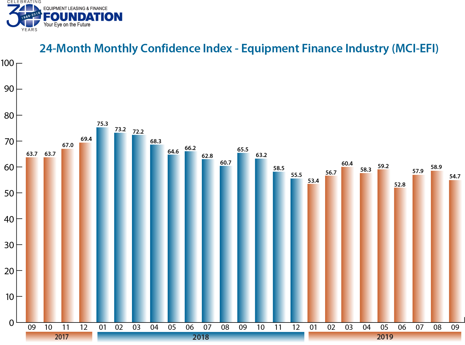 Monthly Confidence Index – Equipment Finance Industry (MCI-EFI) – September 2019