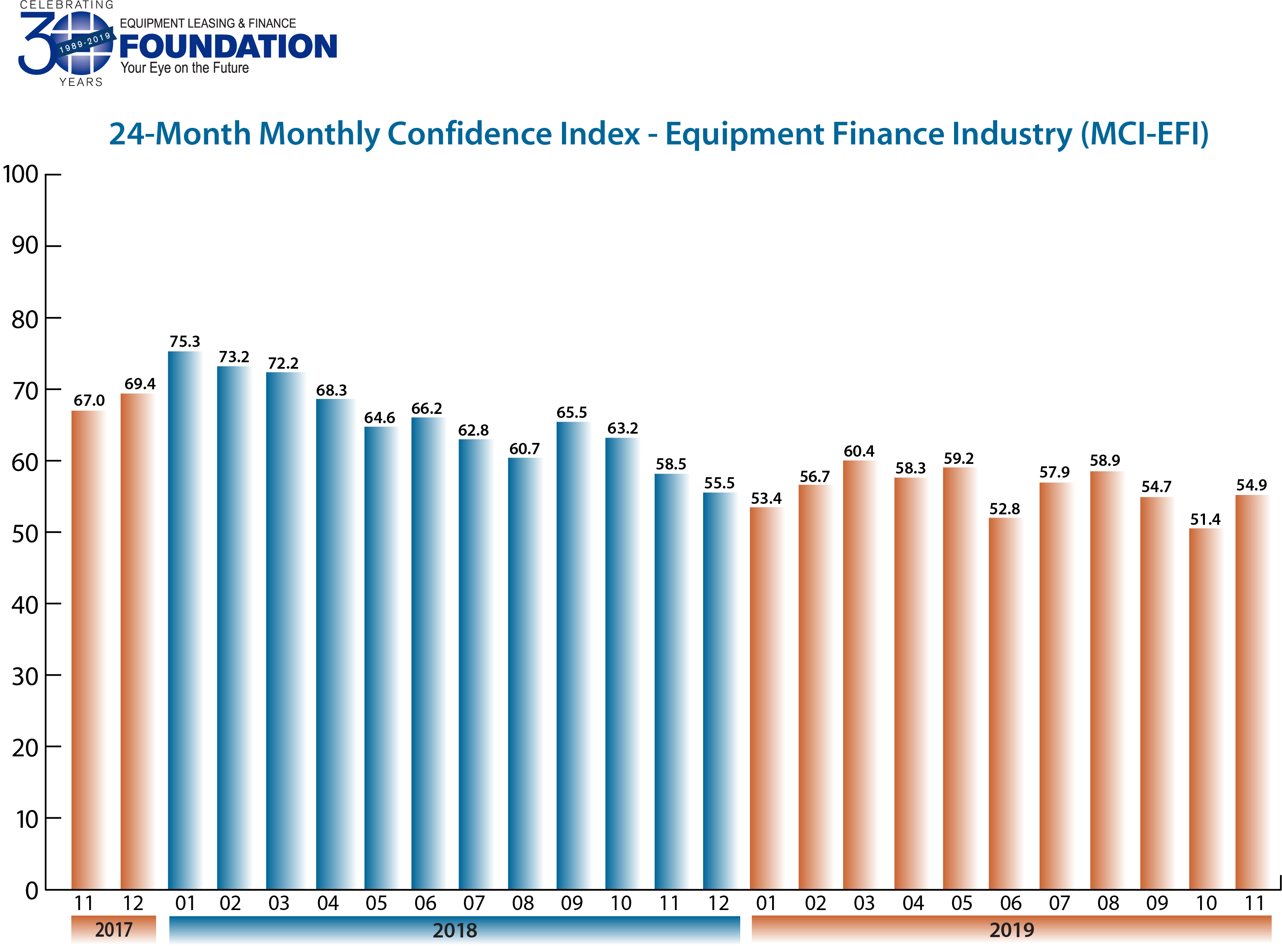 Monthly Confidence Index – Equipment Finance Industry (MCI-EFI) – November2019