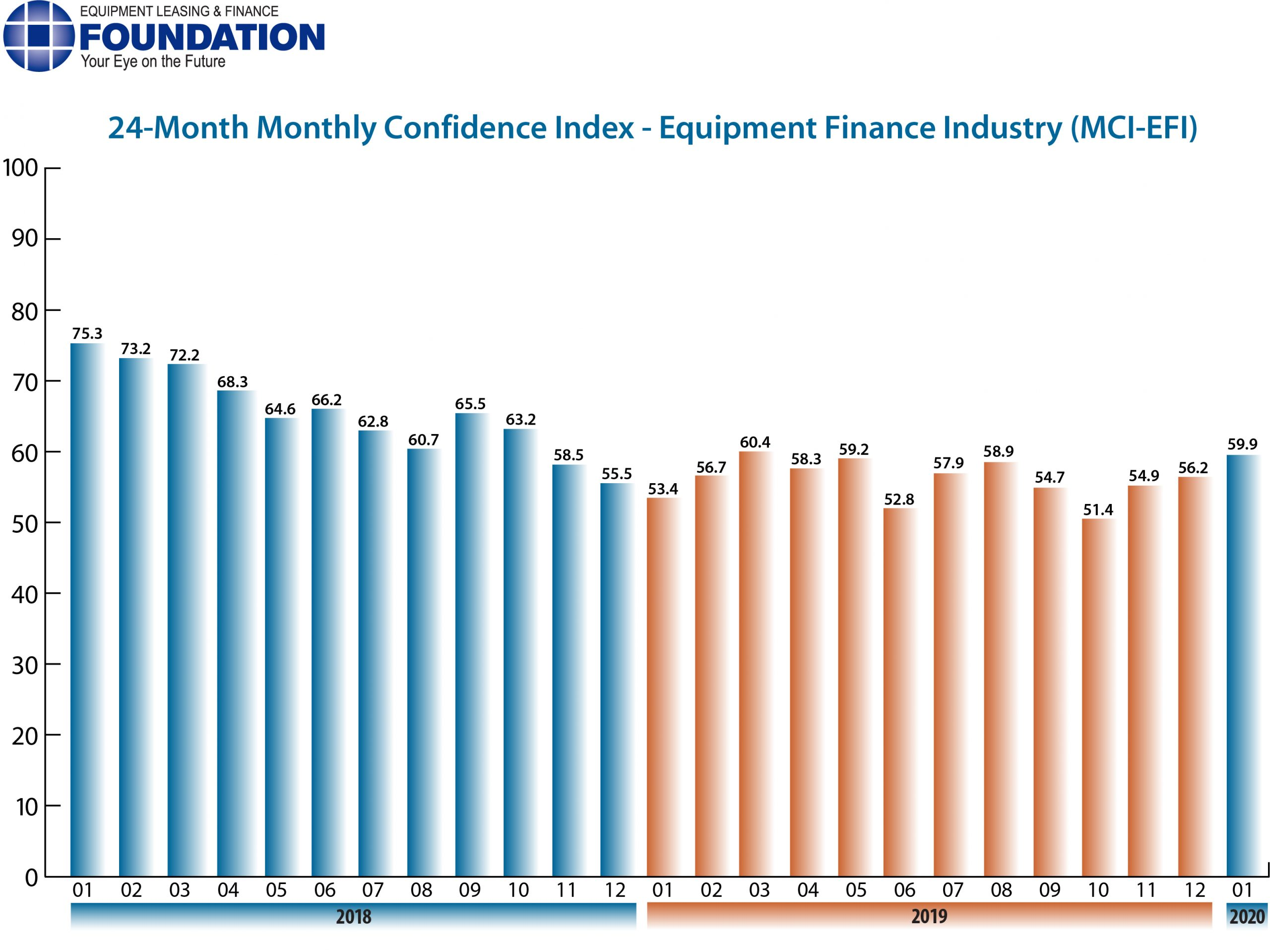 Monthly Confidence Index – Equipment Finance Industry (MCI-EFI) – January 2020
