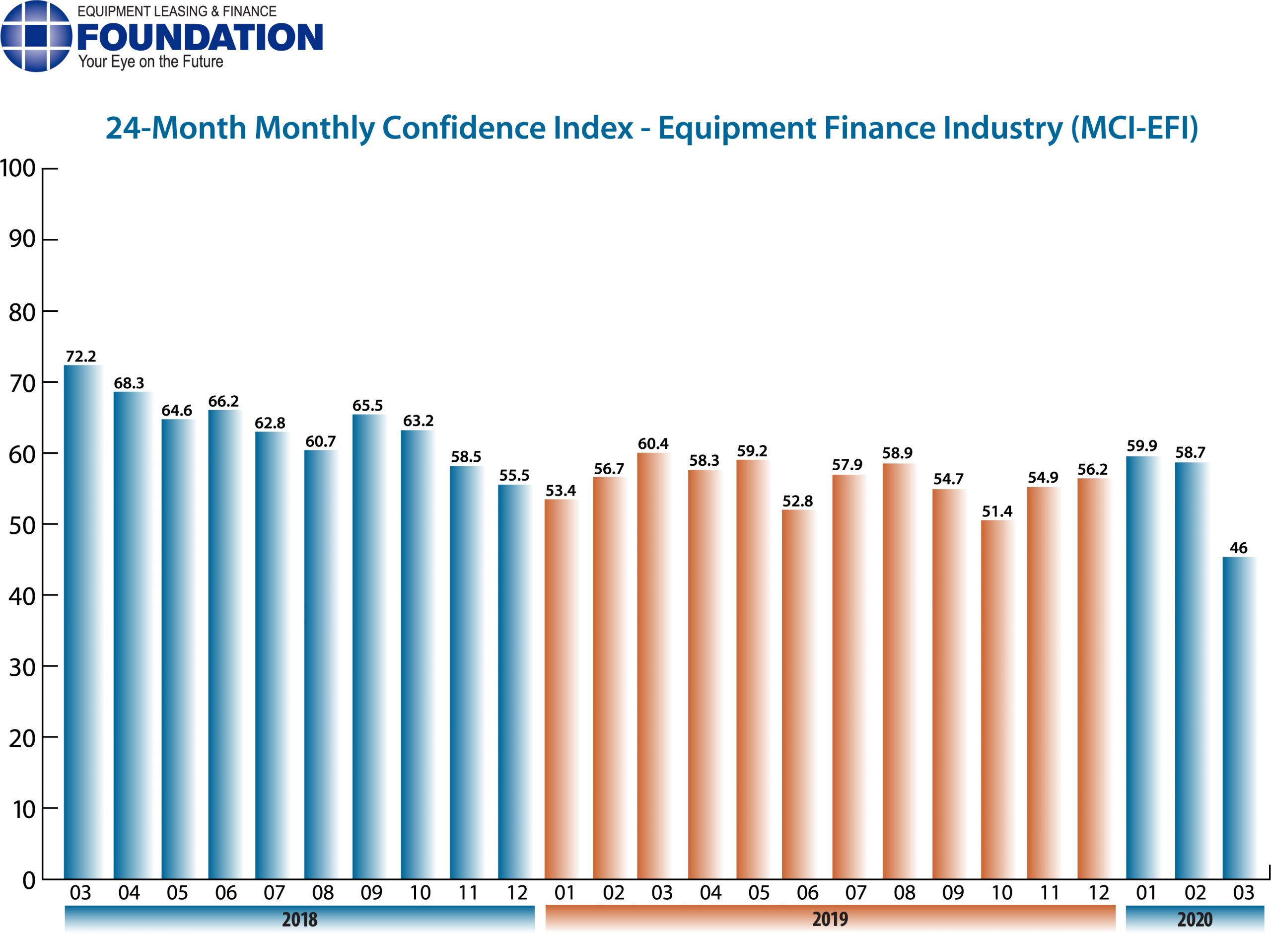 Monthly Confidence Index – Equipment Finance Industry (MCI-EFI) – March 2020