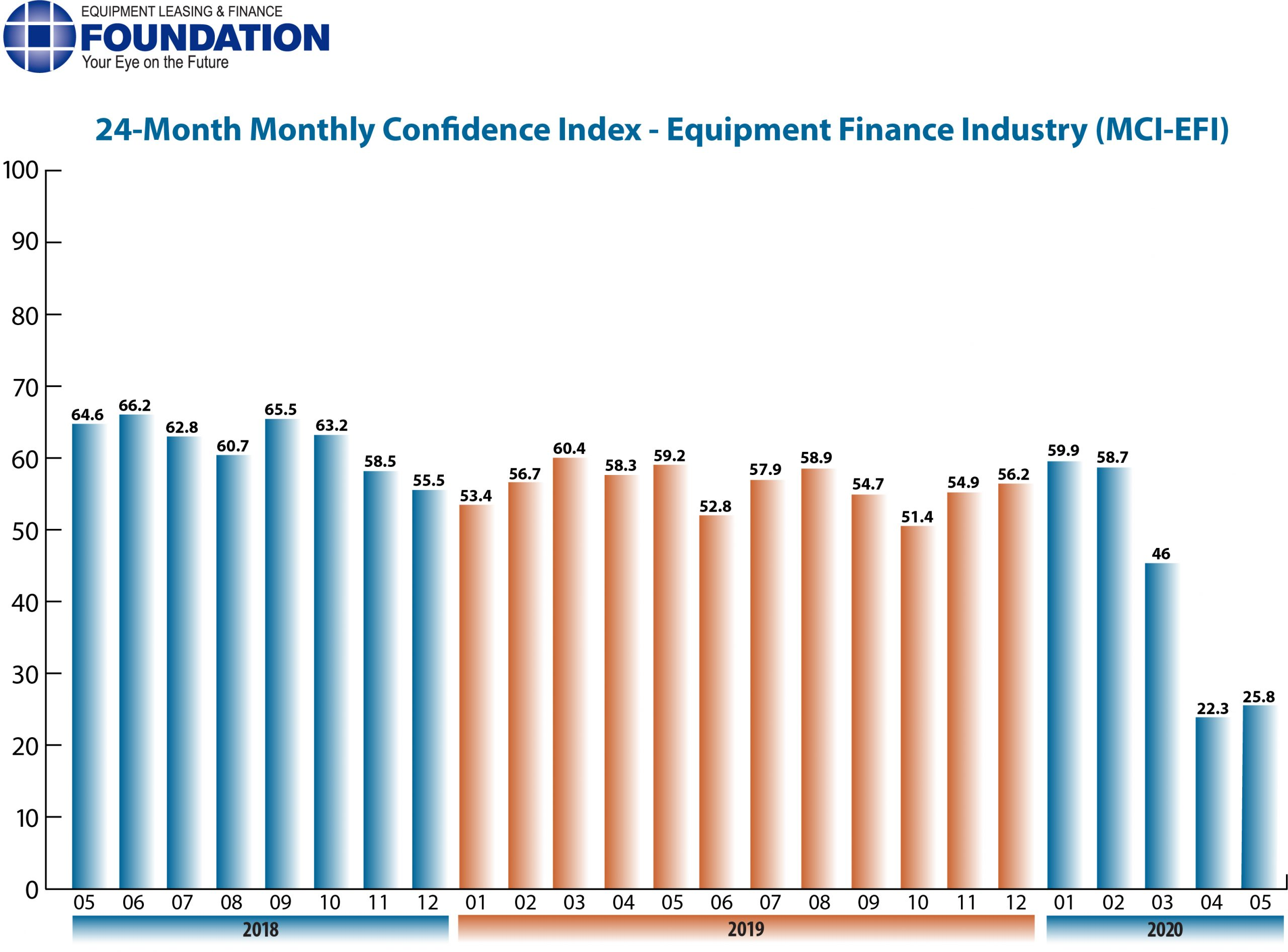 Monthly Confidence Index – Equipment Finance Industry (MCI-EFI) – May 2020