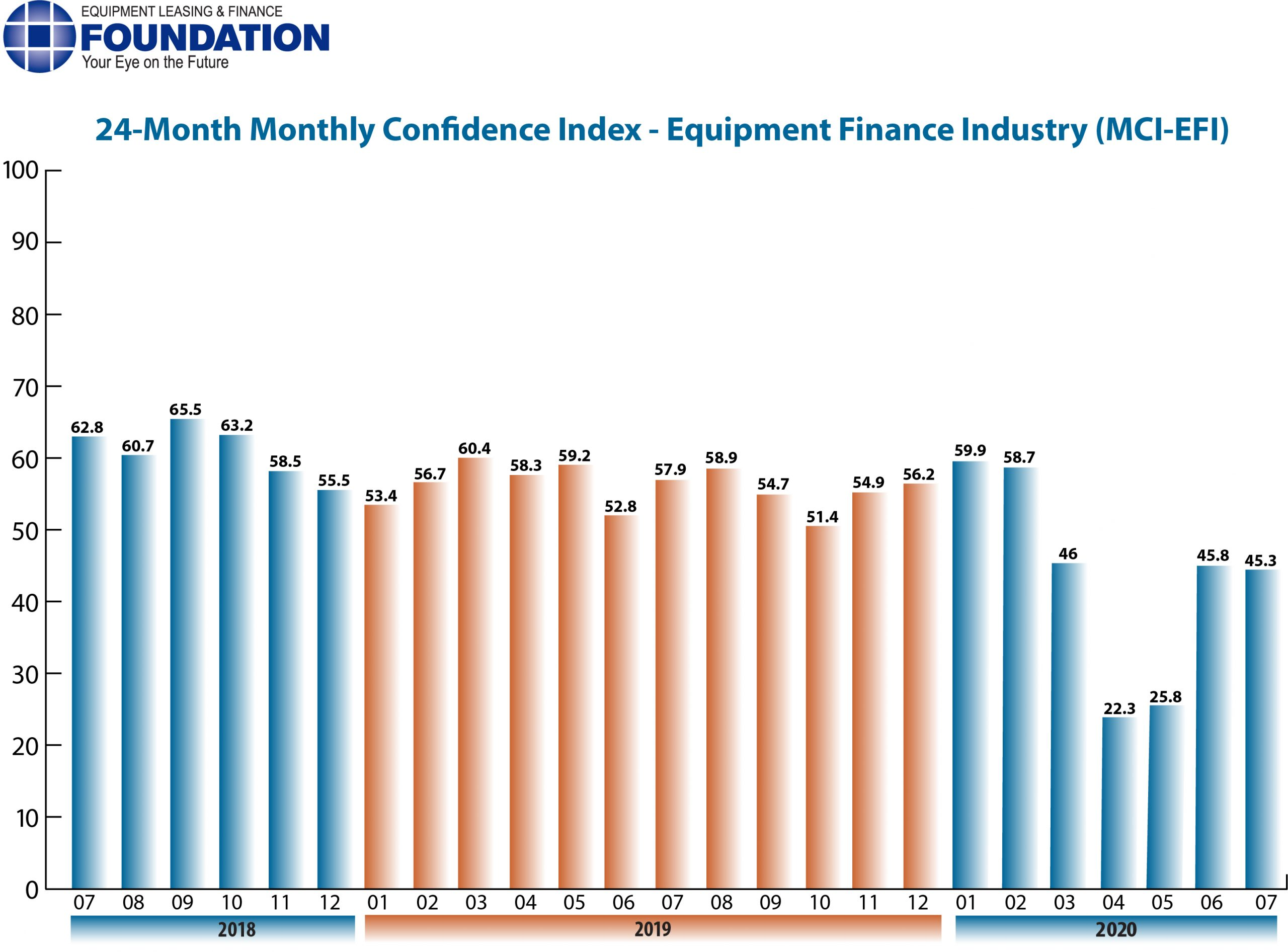 Monthly Confidence Index – Equipment Finance Industry (MCI-EFI) – July 2020