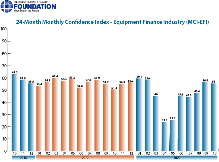 Monthly Confidence Index – Equipment Finance Industry (MCI-EFI) – October2020