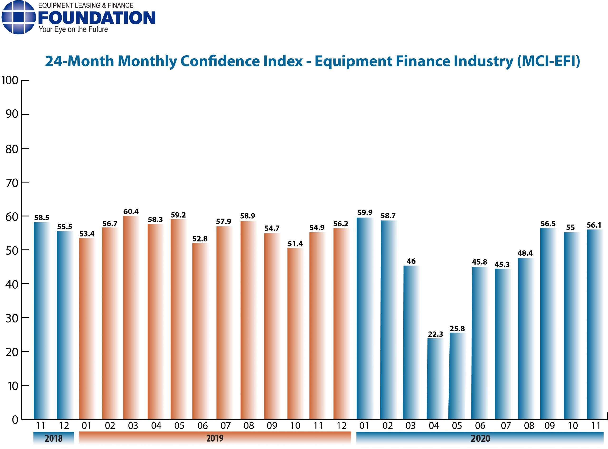 Monthly Confidence Index – Equipment Finance Industry (MCI-EFI) – November 2020