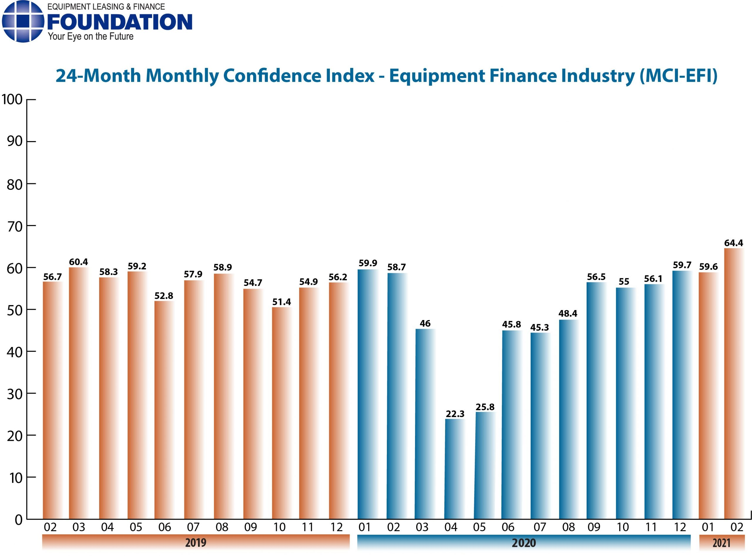 Monthly Confidence Index – Equipment Finance Industry (MCI-EFI) – February 2021