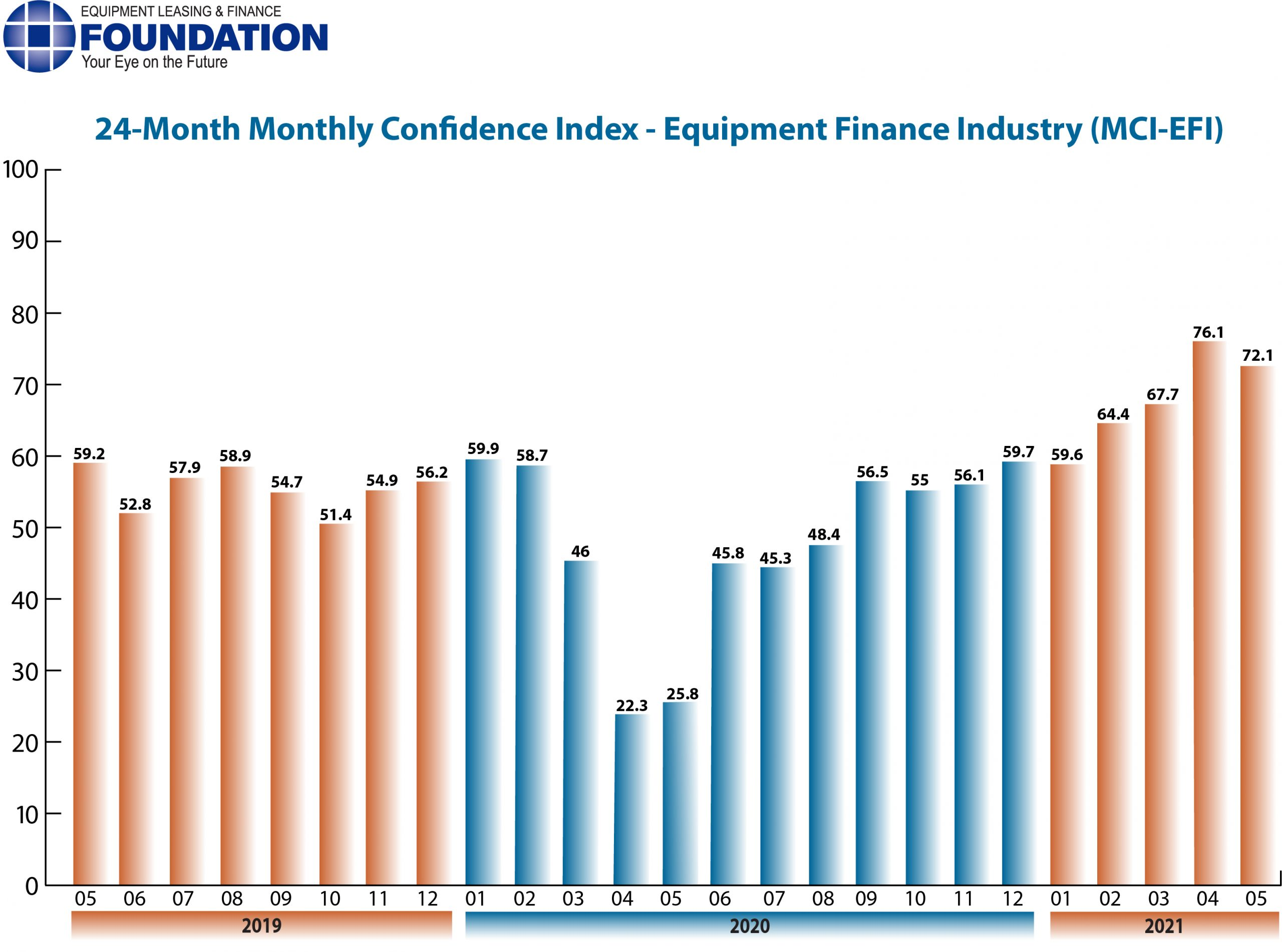 Monthly Confidence Index – Equipment Finance Industry (MCI-EFI) – May 2021