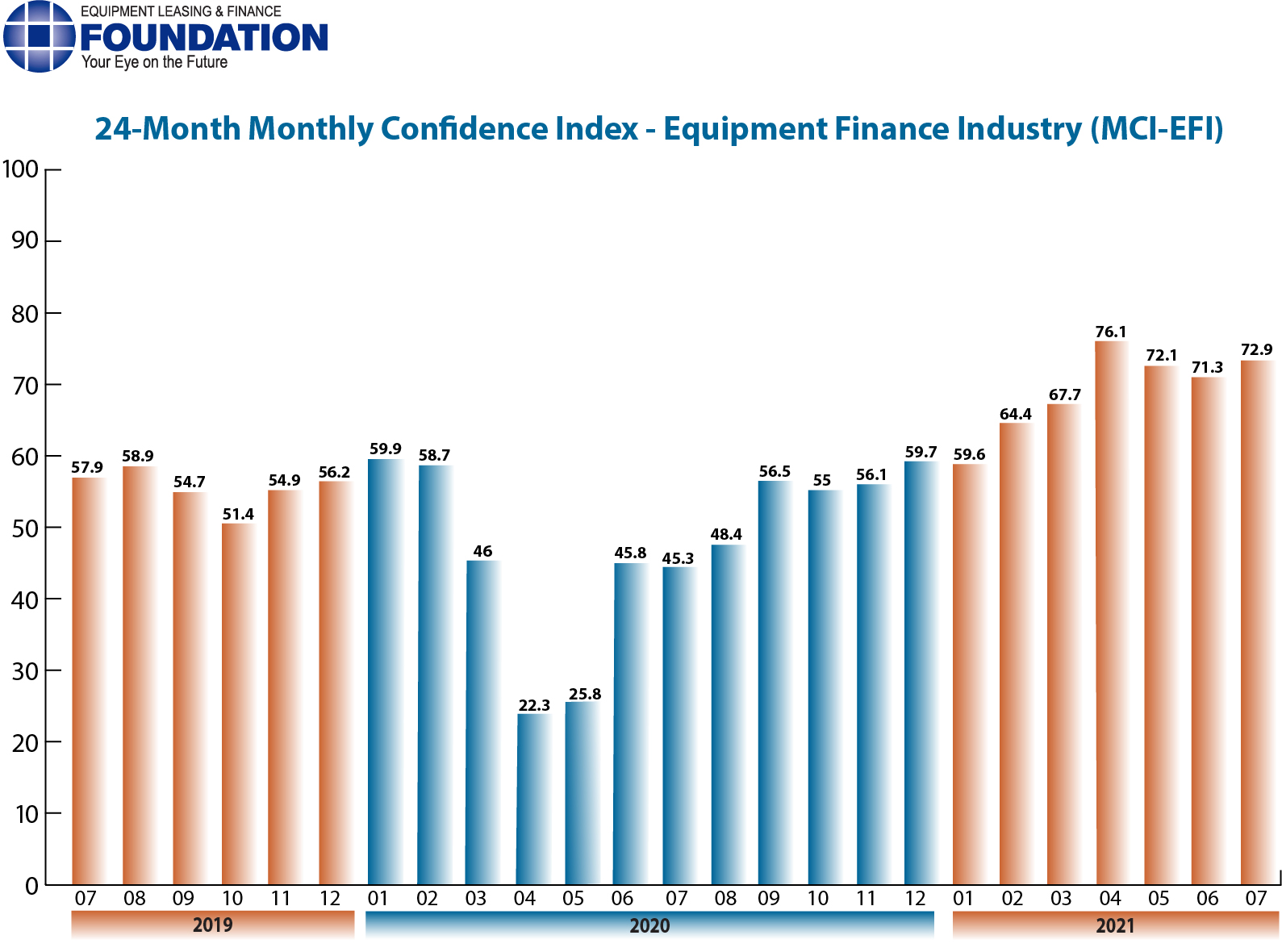 Monthly Confidence Index – Equipment Finance Industry (MCI-EFI) – July 2021
