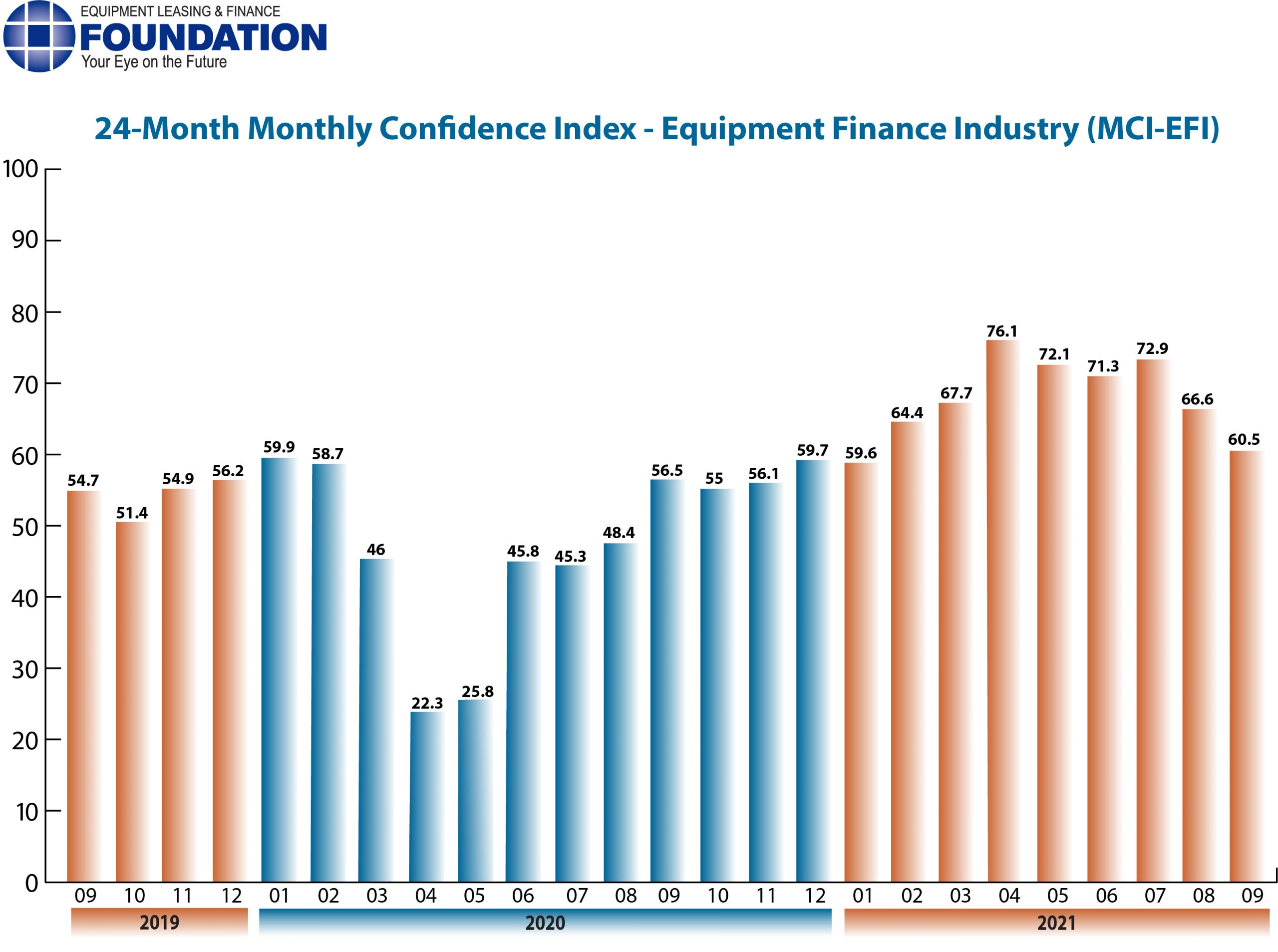 Monthly Confidence Index – Equipment Finance Industry (MCI-EFI) – September 2021